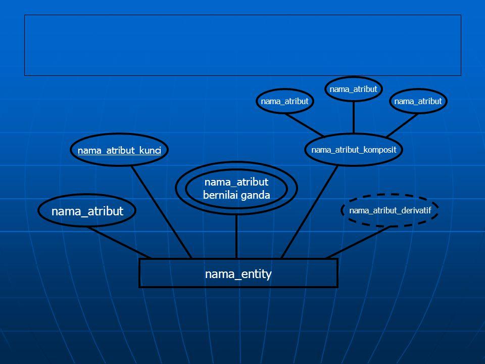 nama_atribut nama_entity nama_atribut bernilai ganda