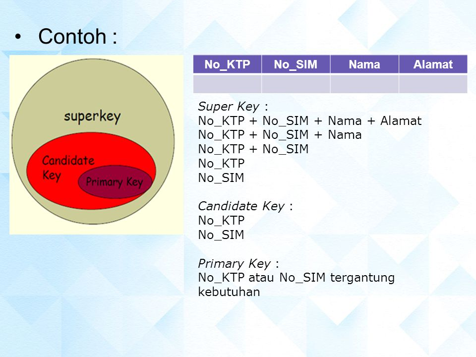 Contoh : No_KTP No_SIM Nama Alamat Super Key :