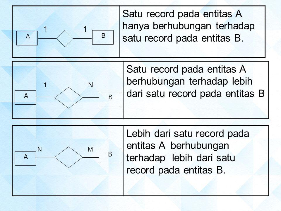 1 1 Satu record pada entitas A hanya berhubungan terhadap satu record pada entitas B. A.