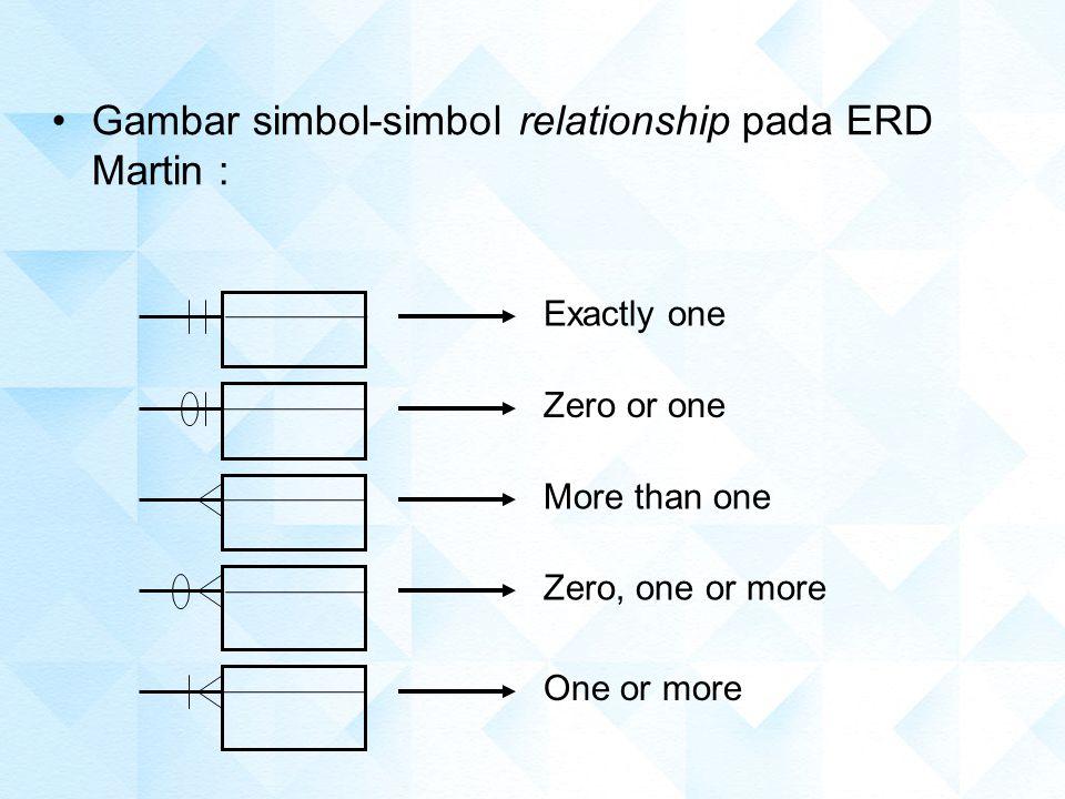 Gambar simbol-simbol relationship pada ERD Martin :