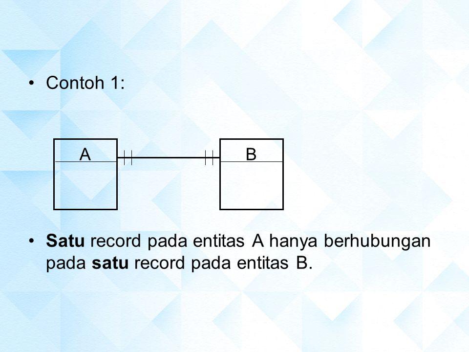 Contoh 1: Satu record pada entitas A hanya berhubungan pada satu record pada entitas B. A B
