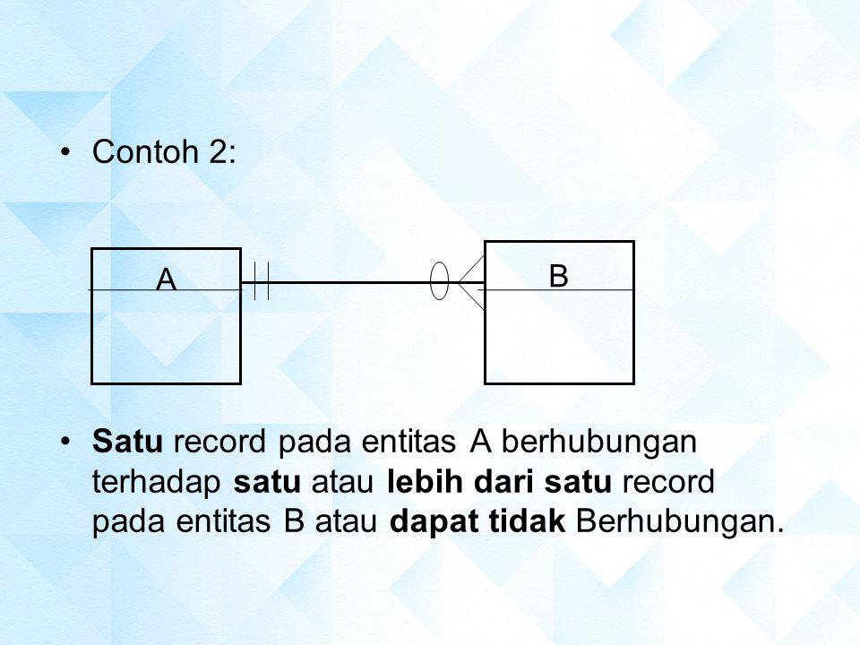 Contoh 2: Satu record pada entitas A berhubungan terhadap satu atau lebih dari satu record pada entitas B atau dapat tidak Berhubungan.