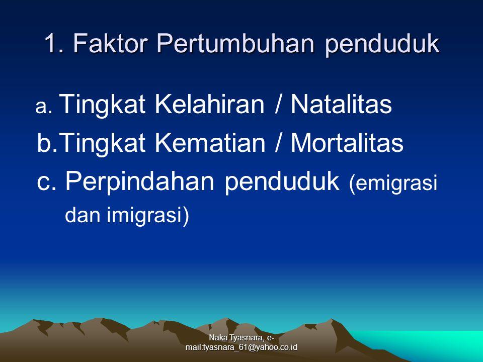 1. Faktor Pertumbuhan penduduk