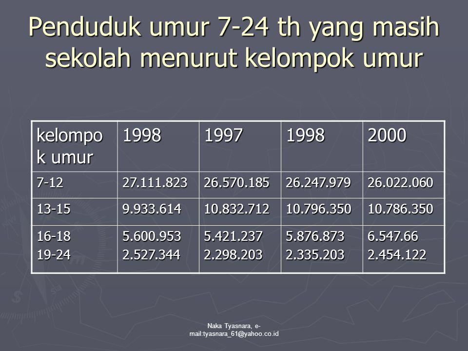 Penduduk umur 7-24 th yang masih sekolah menurut kelompok umur