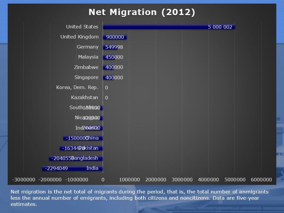 Net migration is the net total of migrants during the period, that is, the total number of immigrants less the annual number of emigrants, including both citizens and noncitizens.