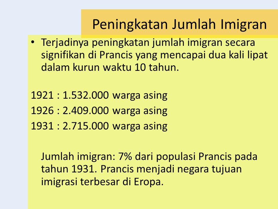 Peningkatan Jumlah Imigran