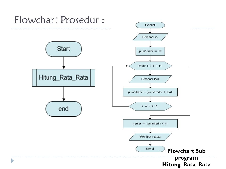 Flowchart Prosedur : Flowchart Sub program Hitung_Rata_Rata
