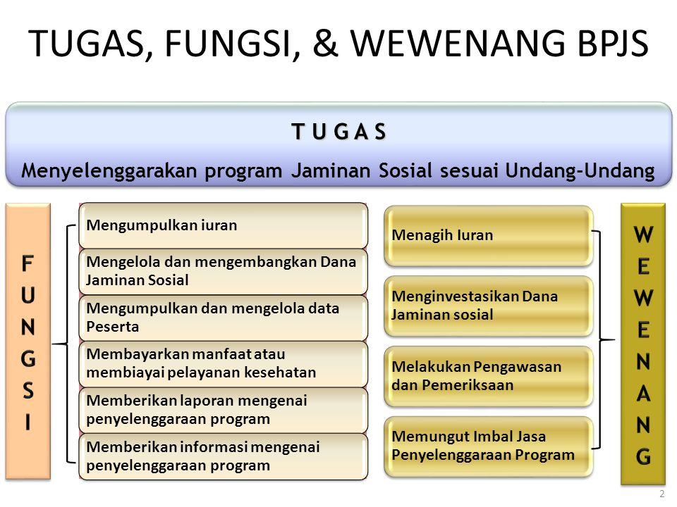 TUGAS, FUNGSI, & WEWENANG BPJS