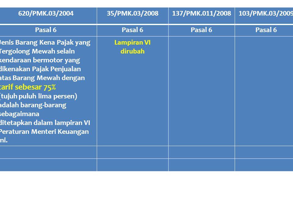 620/PMK.03/2004 35/PMK.03/2008. 137/PMK.011/2008. 103/PMK.03/2009. Pasal 6.