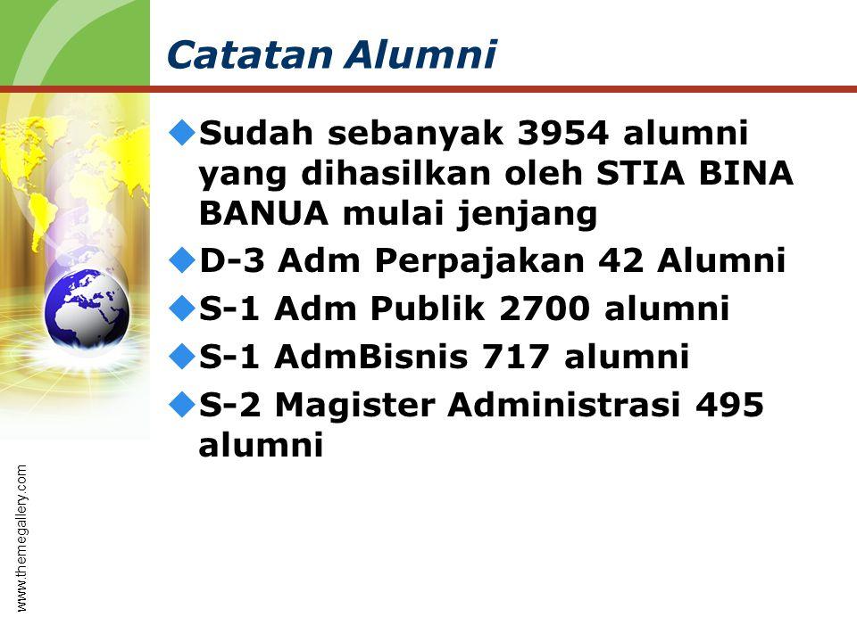 Catatan Alumni Sudah sebanyak 3954 alumni yang dihasilkan oleh STIA BINA BANUA mulai jenjang. D-3 Adm Perpajakan 42 Alumni.