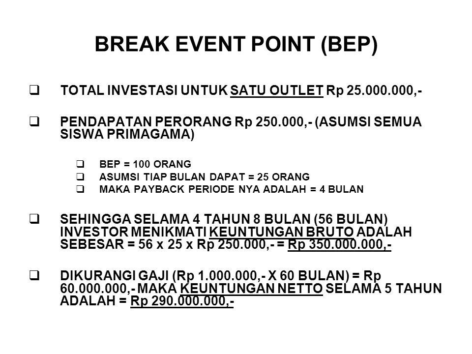 BREAK EVENT POINT (BEP)