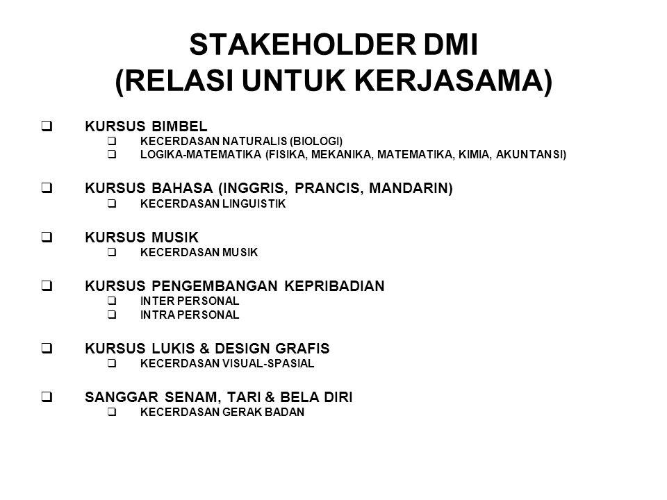 STAKEHOLDER DMI (RELASI UNTUK KERJASAMA)