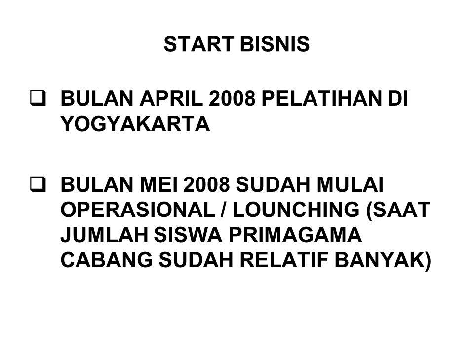 START BISNIS BULAN APRIL 2008 PELATIHAN DI YOGYAKARTA.