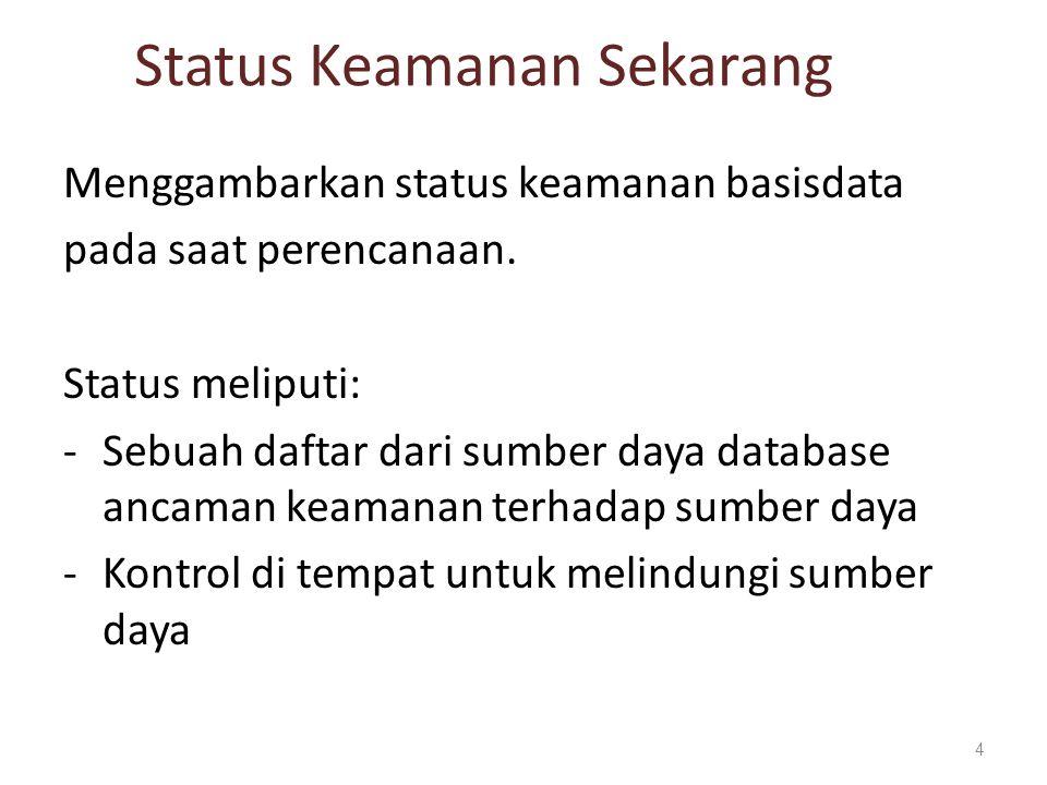 Status Keamanan Sekarang