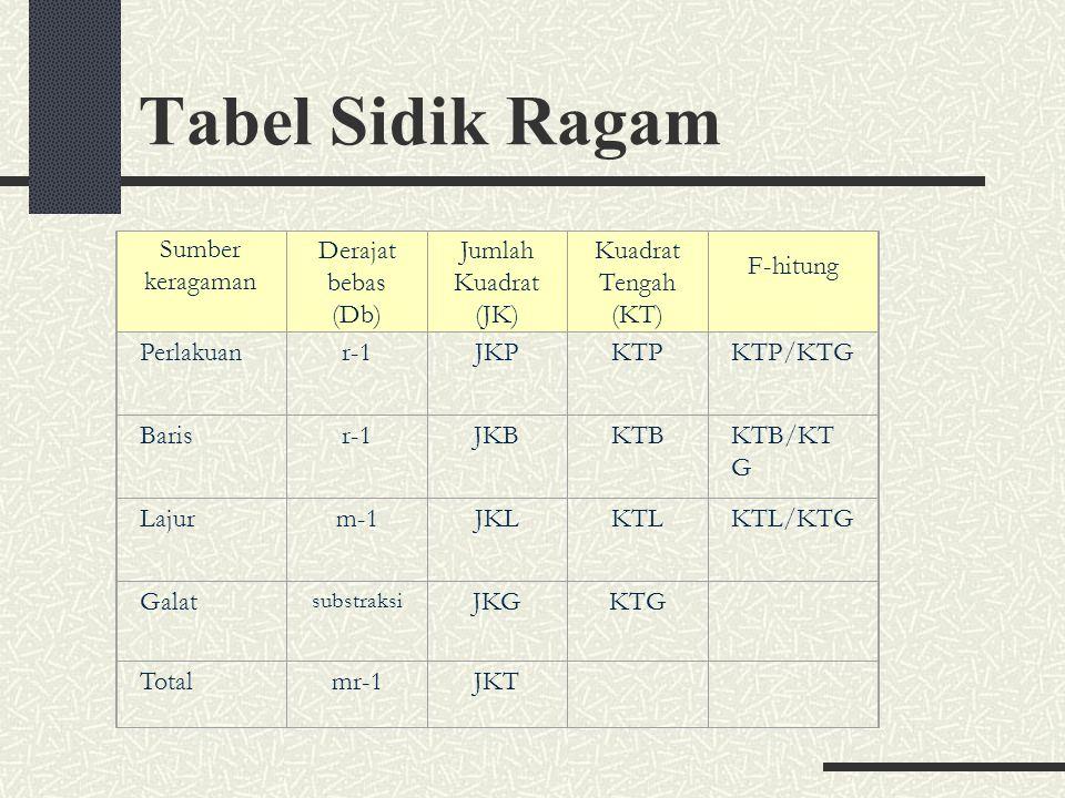 Tabel Sidik Ragam Sumber keragaman Derajat bebas (Db)