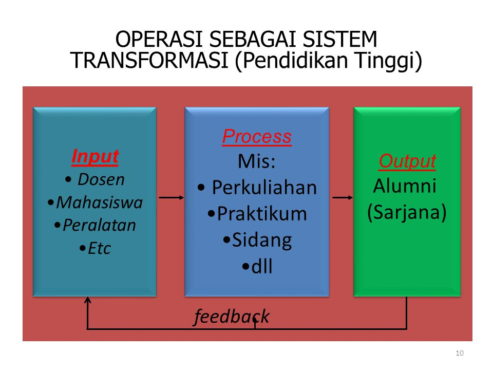 OPERASI SEBAGAI SISTEM TRANSFORMASI (Pendidikan Tinggi)
