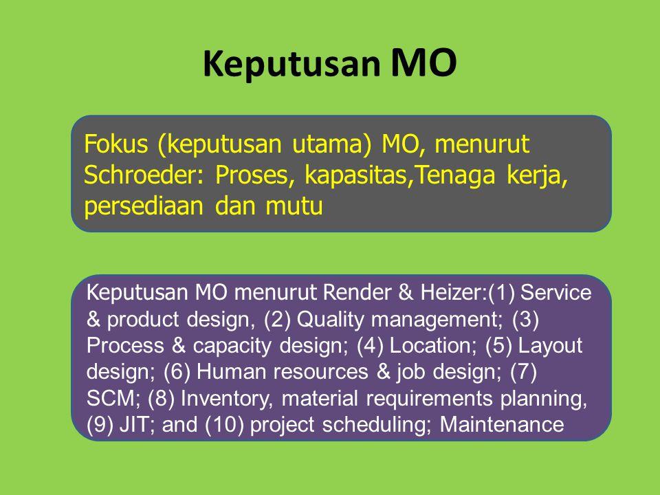 Keputusan MO Fokus (keputusan utama) MO, menurut Schroeder: Proses, kapasitas,Tenaga kerja, persediaan dan mutu.
