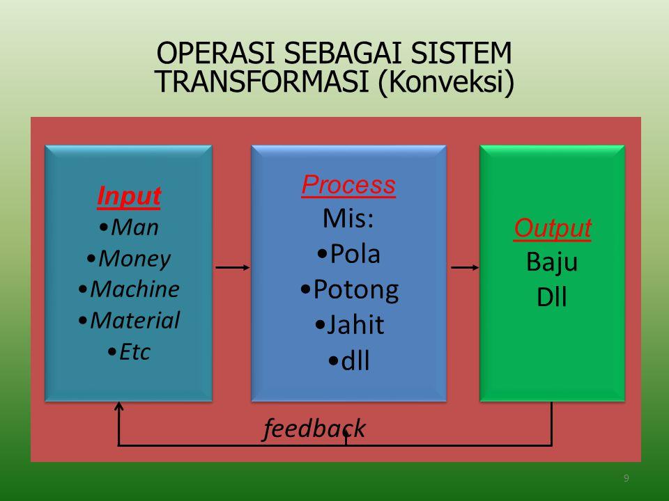 OPERASI SEBAGAI SISTEM TRANSFORMASI (Konveksi)