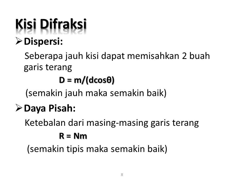 Kisi Difraksi Dispersi: