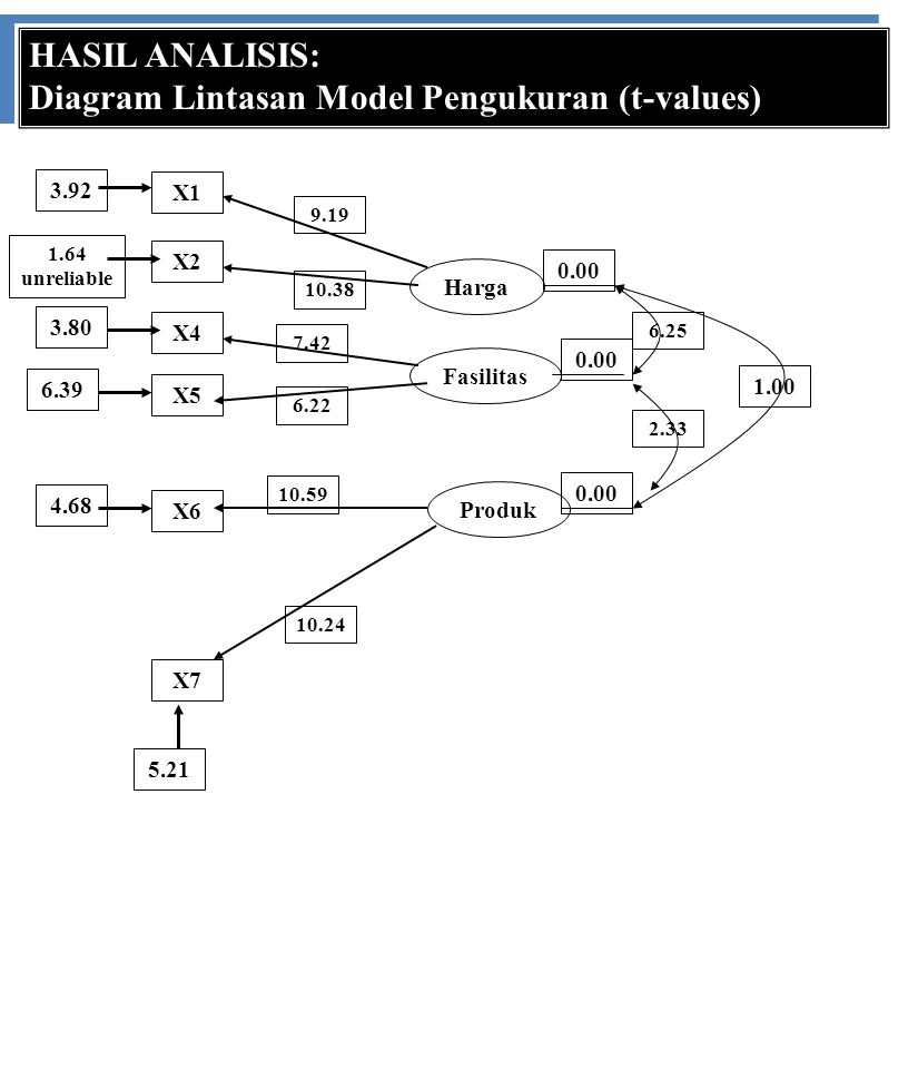 Diagram Lintasan Model Pengukuran (t-values)
