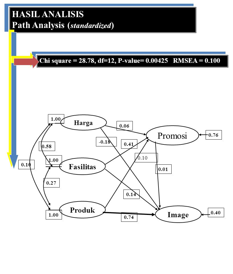 Path Analysis (standardized)
