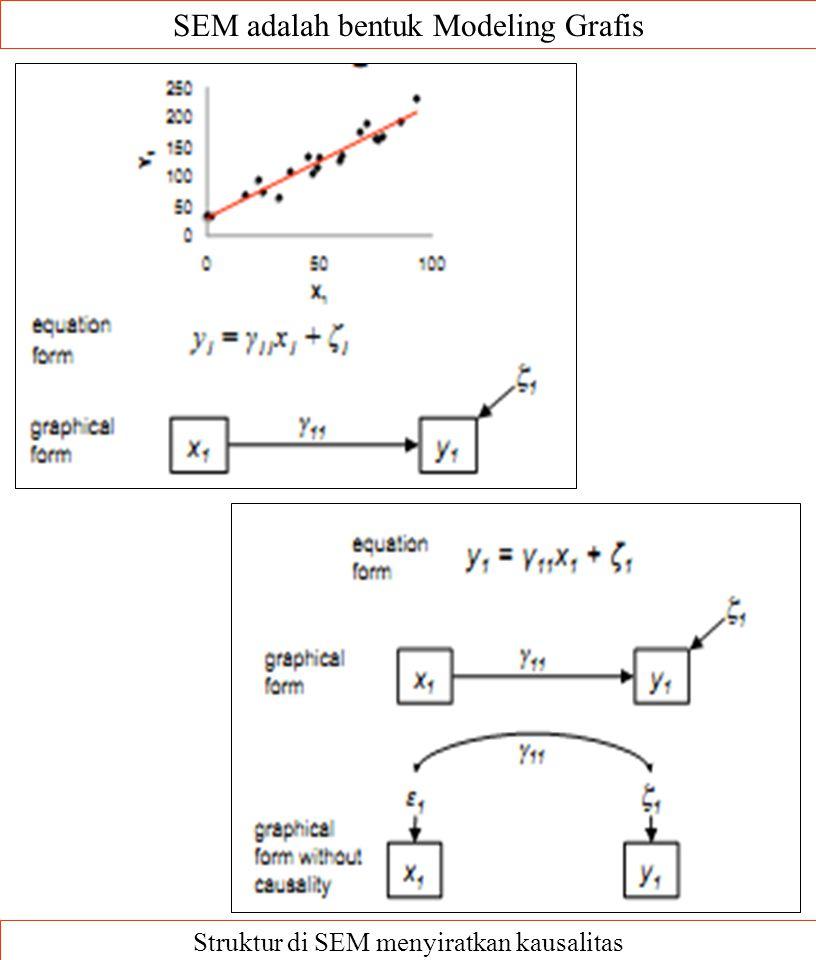 SEM adalah bentuk Modeling Grafis