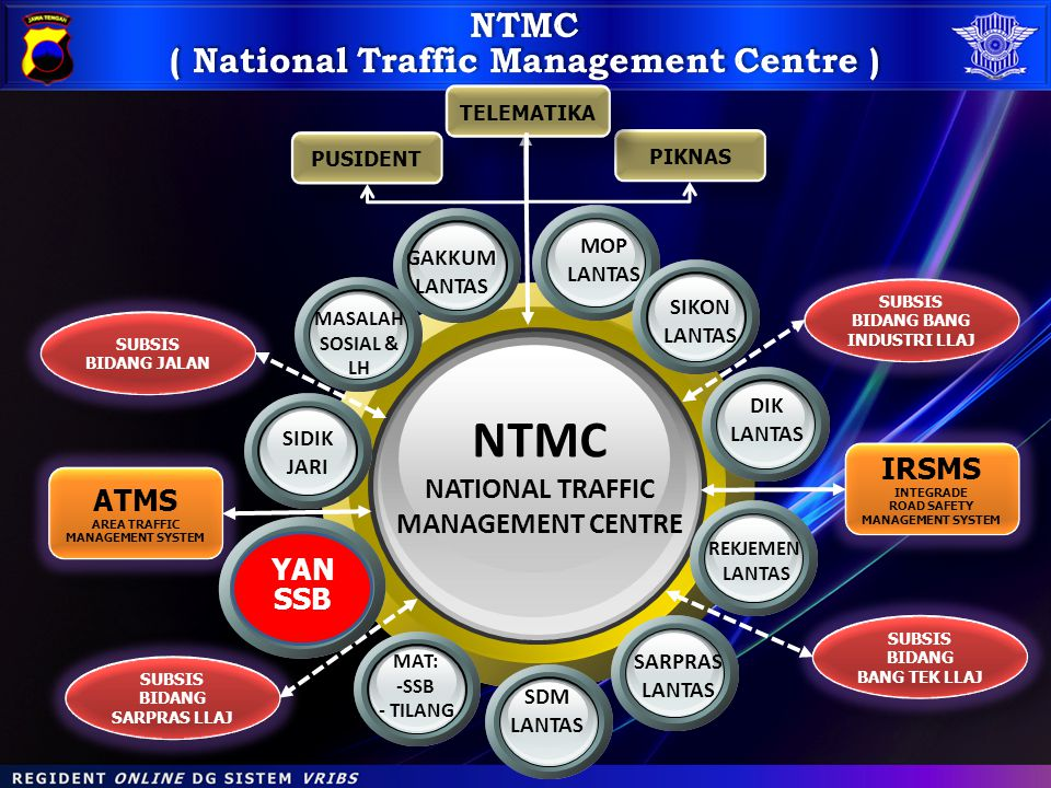 NTMC NTMC ( National Traffic Management Centre ) NATIONAL TRAFFIC