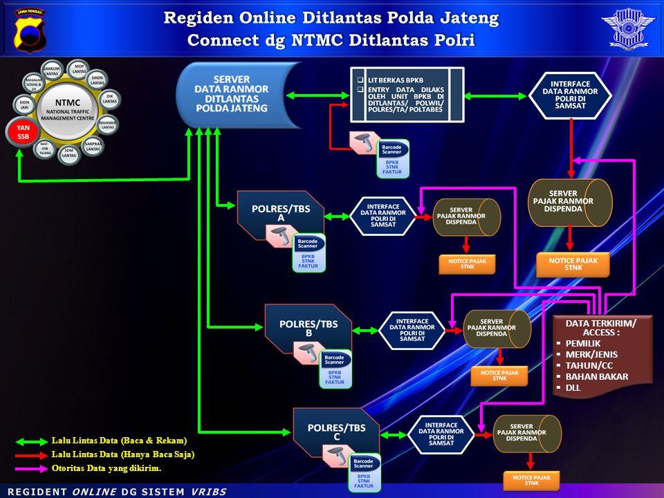 Regiden Online Ditlantas Polda Jateng Connect dg NTMC Ditlantas Polri