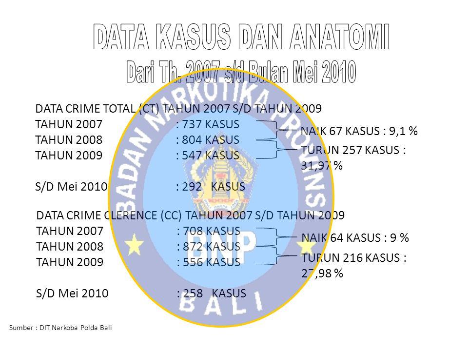 DATA KASUS DAN ANATOMI Dari Th. 2007 s/d Bulan Mei 2010