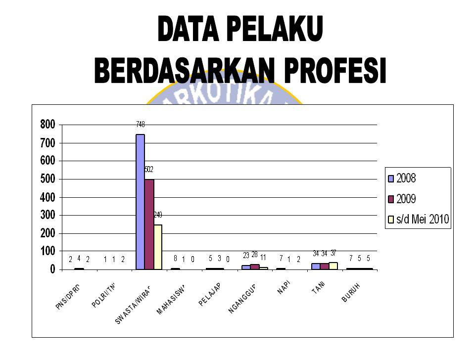 DATA PELAKU BERDASARKAN PROFESI