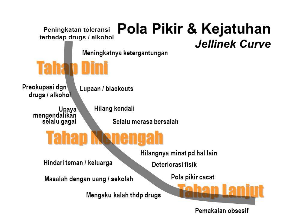 Pola Pikir & Kejatuhan Jellinek Curve