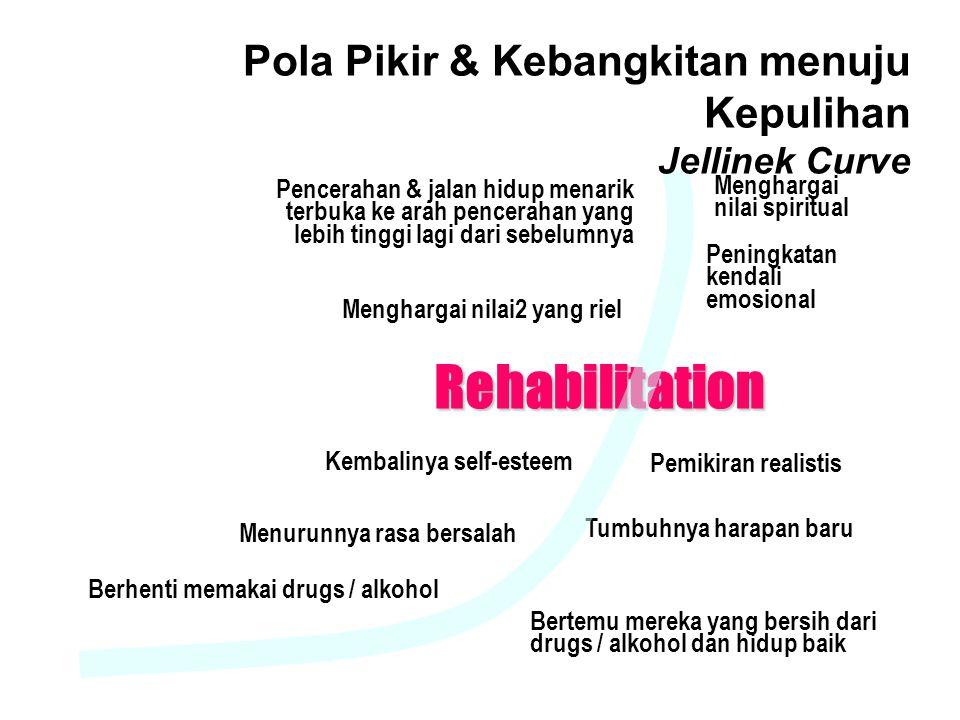 4/9/2017 Pola Pikir & Kebangkitan menuju Kepulihan Jellinek Curve.