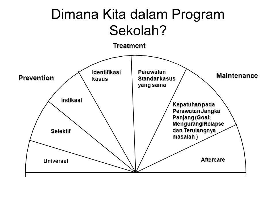 Dimana Kita dalam Program Sekolah