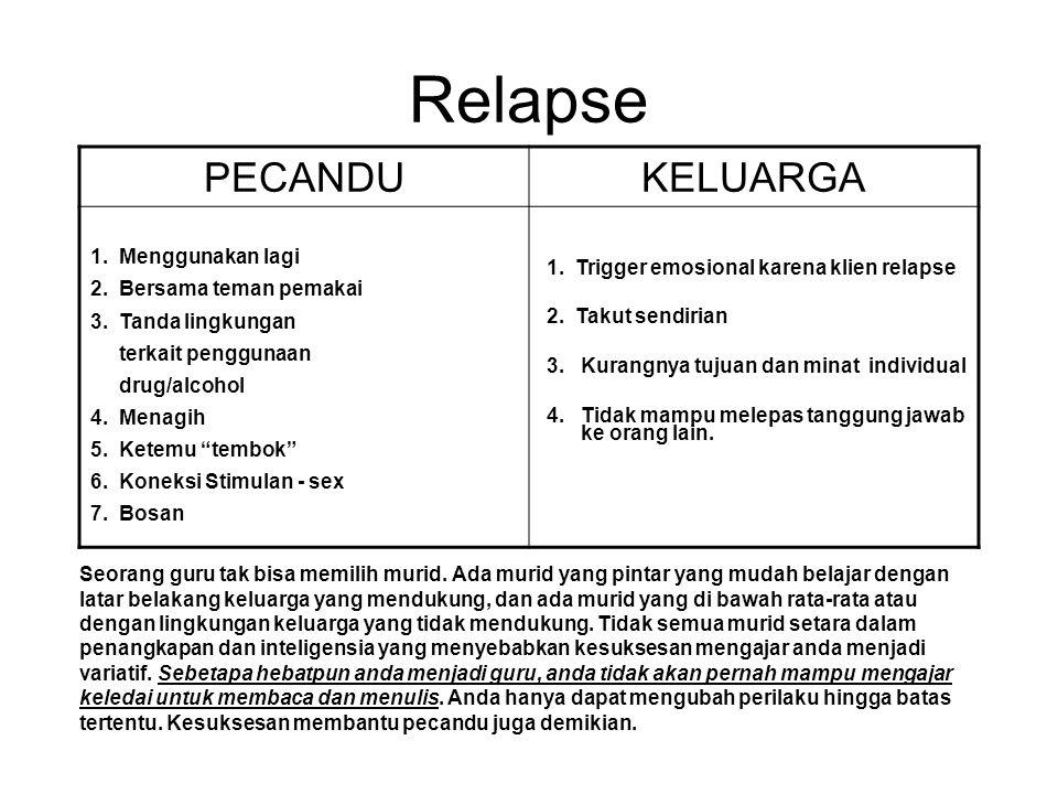Relapse PECANDU KELUARGA 1. Menggunakan lagi