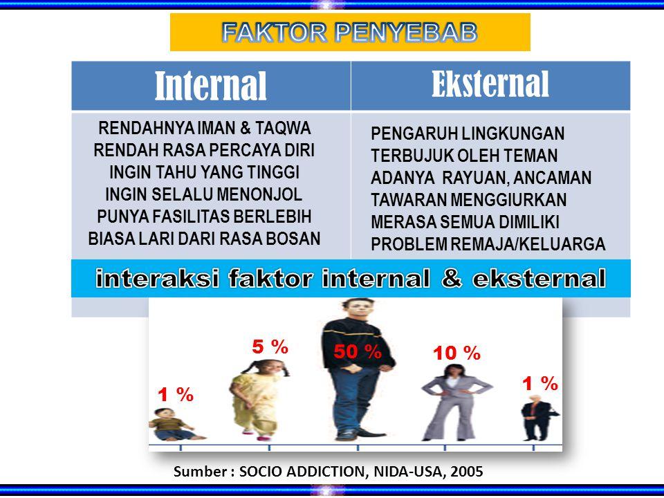 Internal Eksternal FAKTOR PENYEBAB