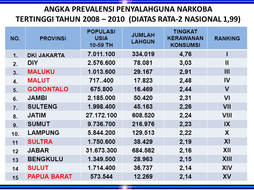 ANGKA PREVALENSI PENYALAHGUNA NARKOBA TERTINGGI TAHUN 2008 – 2010 (DIATAS RATA-2 NASIONAL 1,99)