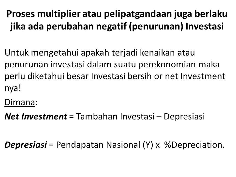 Proses multiplier atau pelipatgandaan juga berlaku jika ada perubahan negatif (penurunan) Investasi