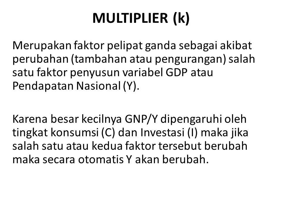MULTIPLIER (k)