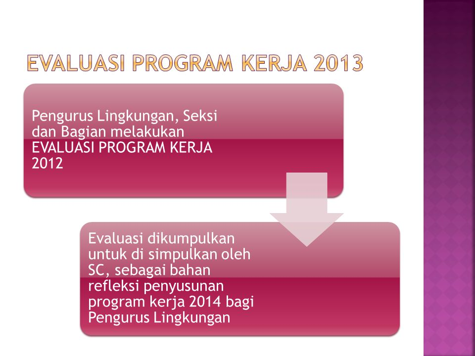 EVALUASI PROGRAM KERJA 2013