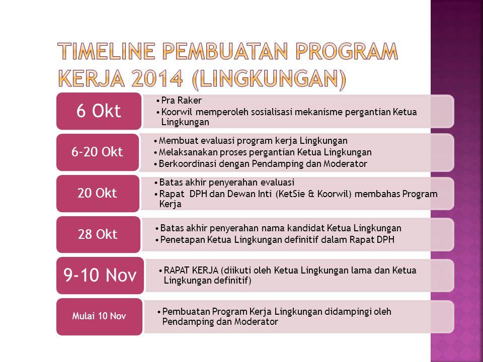 Timeline Pembuatan Program Kerja 2014 (Lingkungan)