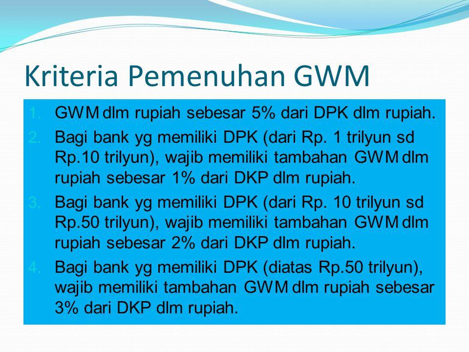 Kriteria Pemenuhan GWM