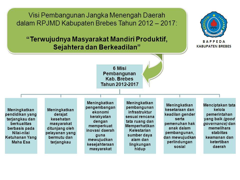 Visi Pembangunan Jangka Menengah Daerah