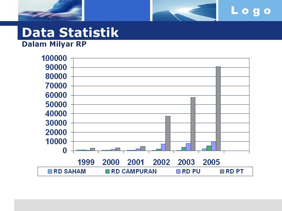 Data Statistik Dalam Milyar RP