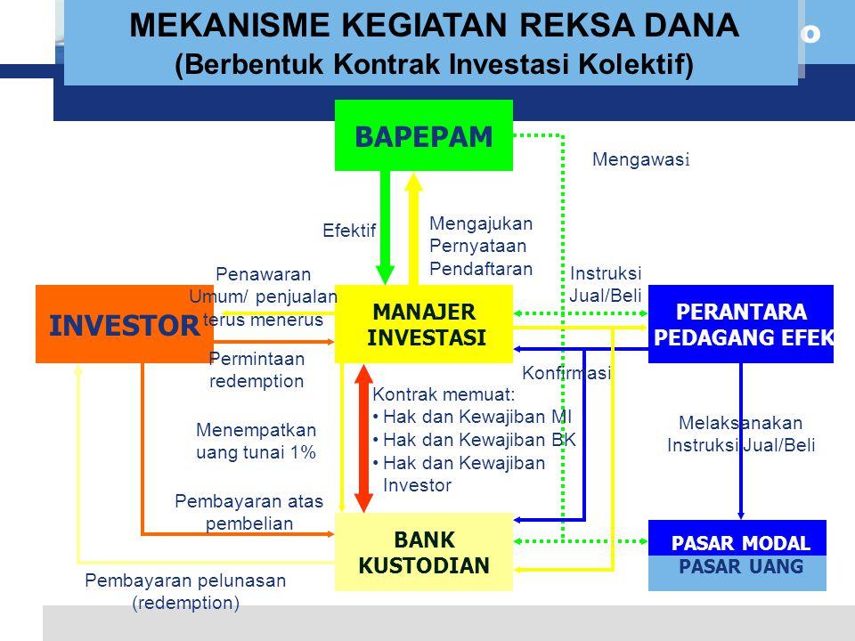MEKANISME KEGIATAN REKSA DANA (Berbentuk Kontrak Investasi Kolektif)