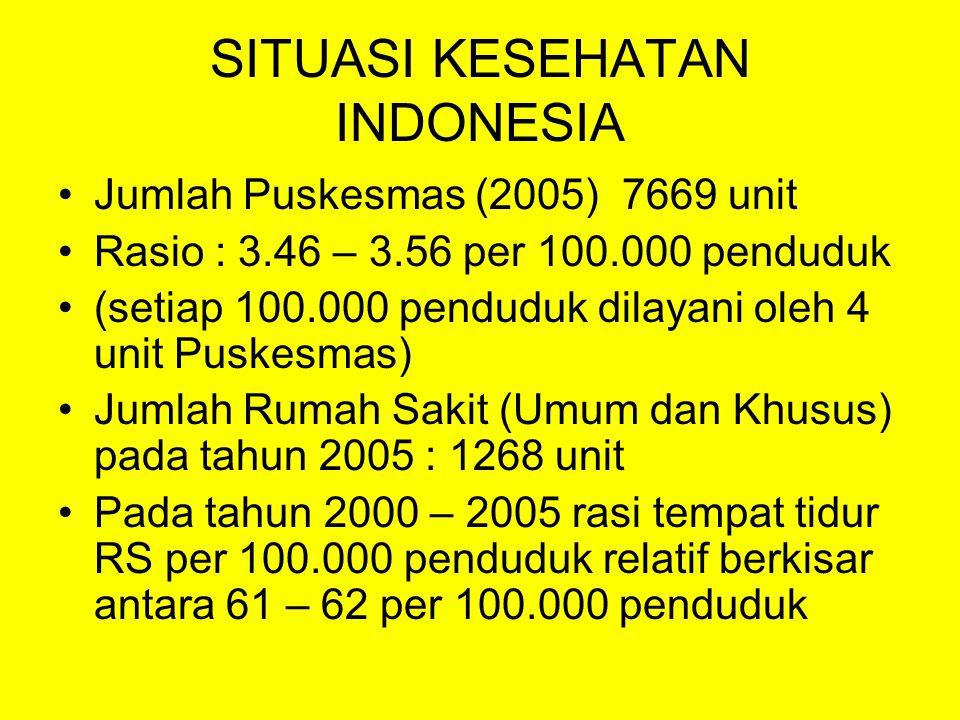 SITUASI KESEHATAN INDONESIA