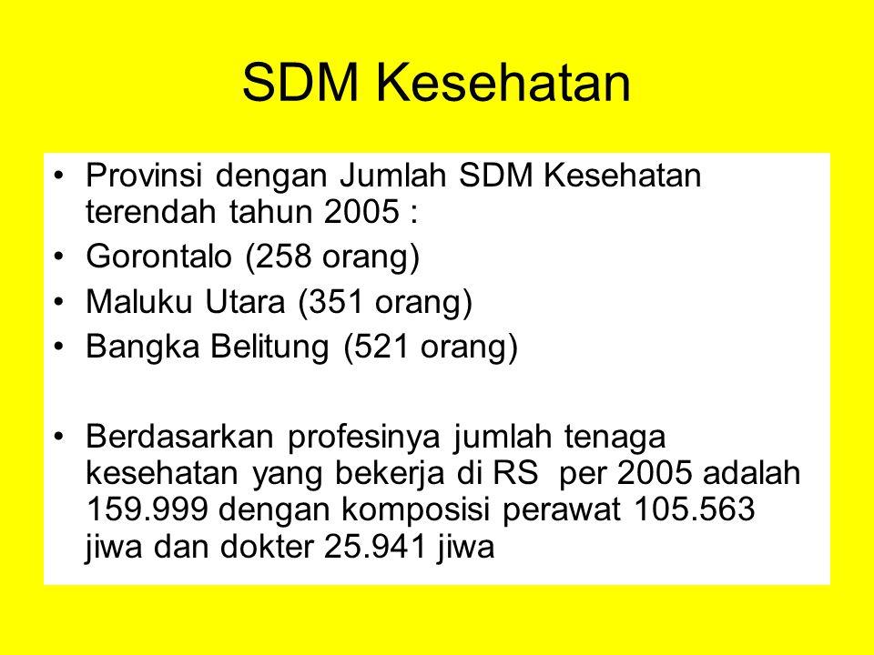 SDM Kesehatan Provinsi dengan Jumlah SDM Kesehatan terendah tahun 2005 : Gorontalo (258 orang) Maluku Utara (351 orang)