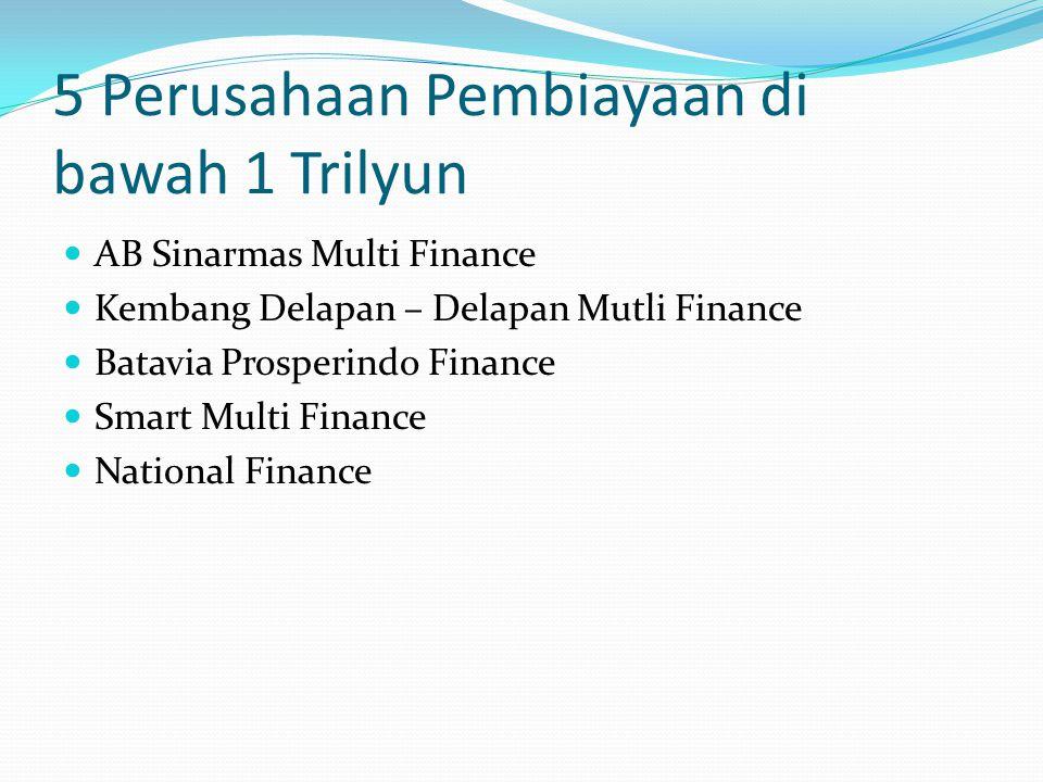5 Perusahaan Pembiayaan di bawah 1 Trilyun