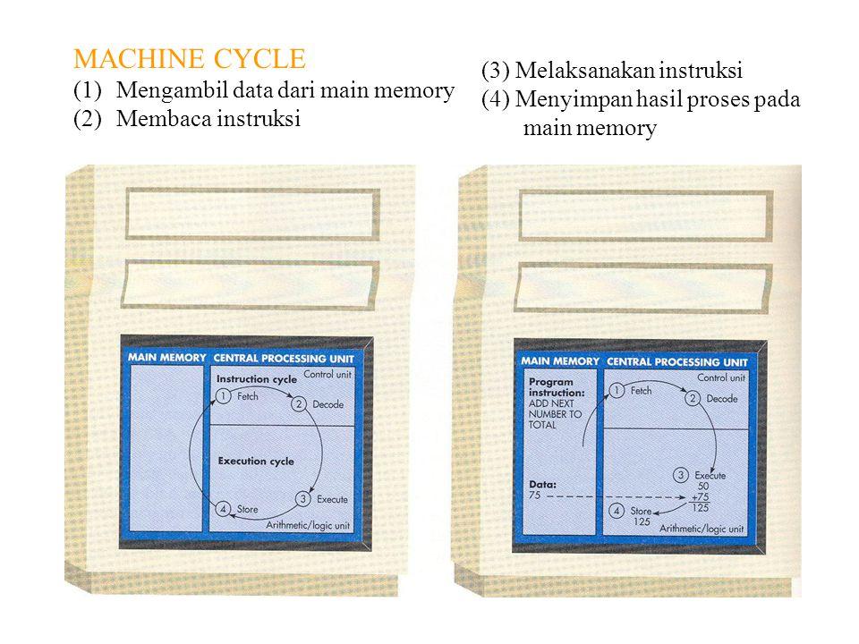 MACHINE CYCLE Mengambil data dari main memory