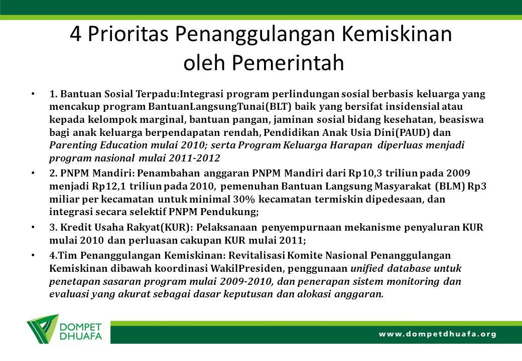 4 Prioritas Penanggulangan Kemiskinan oleh Pemerintah