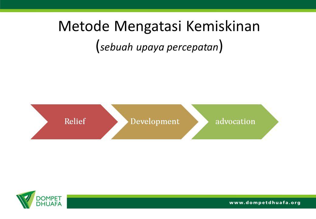 Metode Mengatasi Kemiskinan (sebuah upaya percepatan)